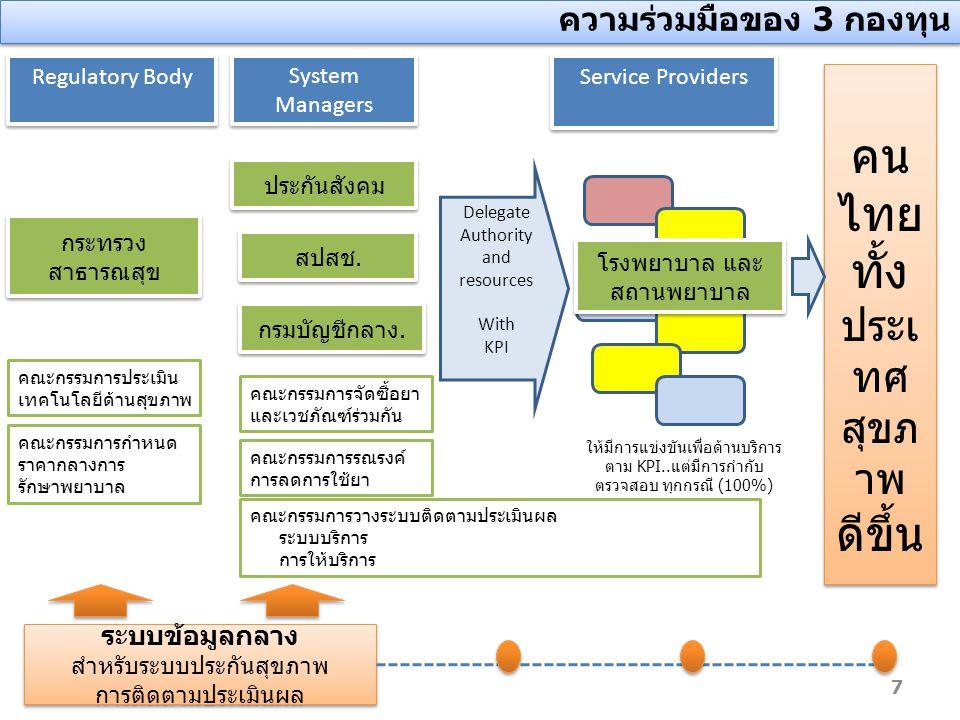 คนไทย ทั้งประเทศ ดีขึ้น สุขภาพ ความร่วมมือของ 3 กองทุน ระบบข้อมูลกลาง