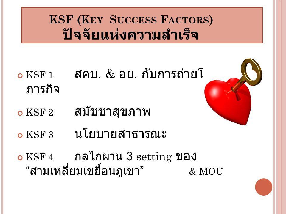 KSF (Key Success Factors) ปัจจัยแห่งความสำเร็จ