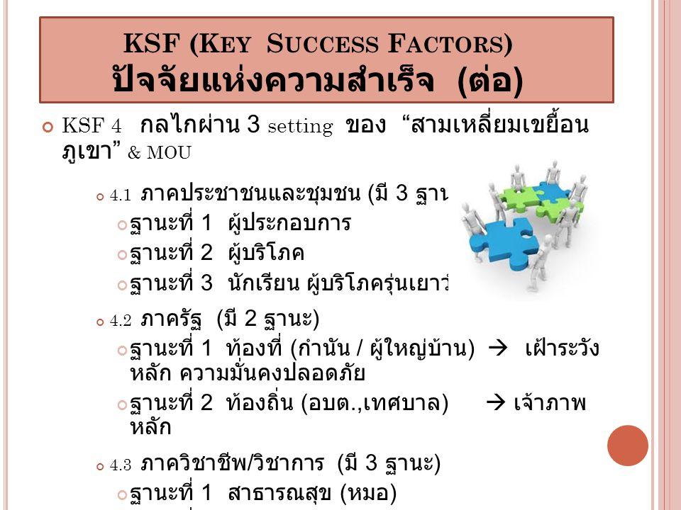KSF (Key Success Factors) ปัจจัยแห่งความสำเร็จ (ต่อ)