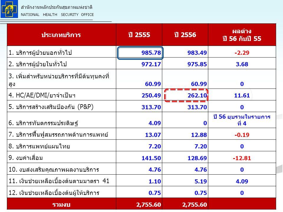 ปี 2555 ปี 2556 ผลต่าง ปี 56 กับปี 55 รวมงบ