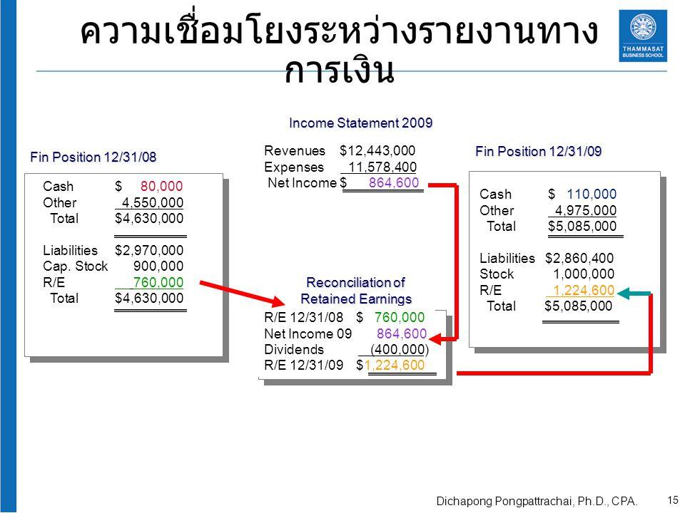 ความเชื่อมโยงระหว่างรายงานทางการเงิน