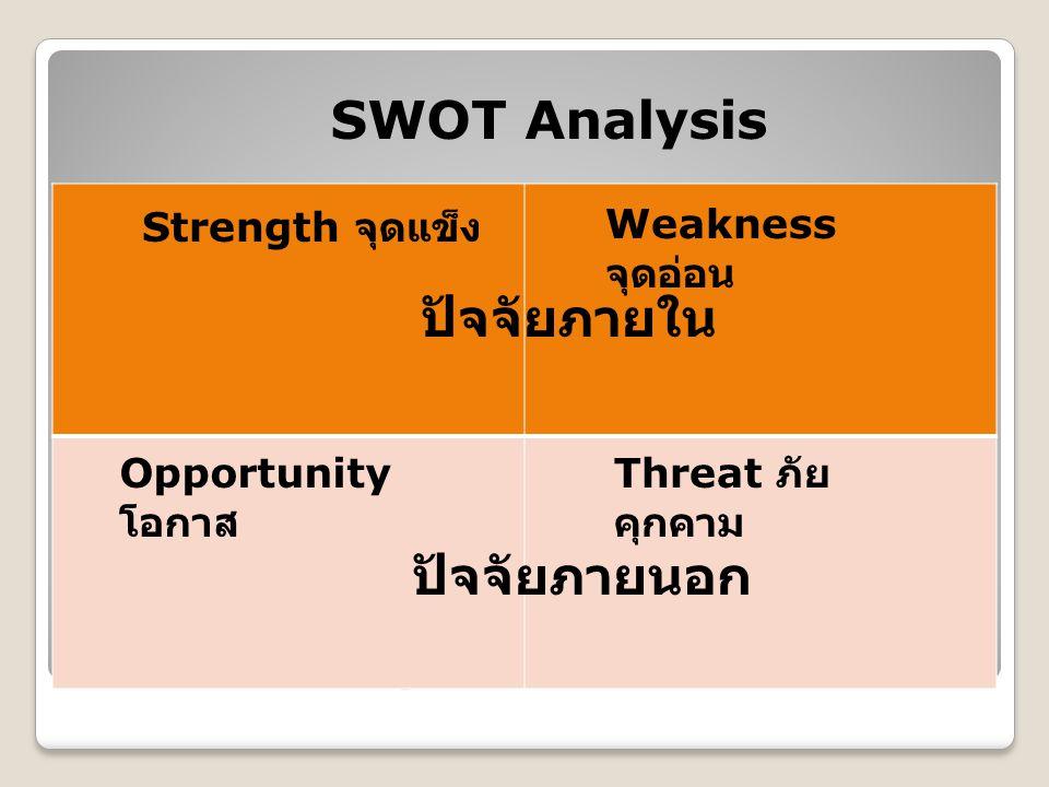 SWOT Analysis ปัจจัยภายใน ปัจจัยภายนอก SWOT Analysis Strength จุดแข็ง