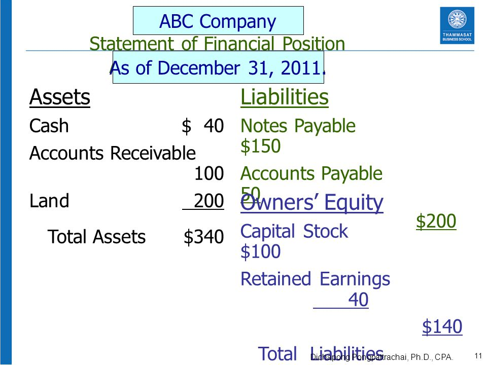 Assets Liabilities Owners' Equity ABC Company