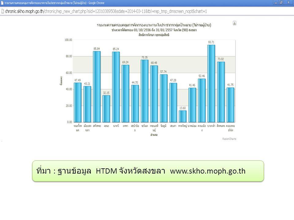 ที่มา : ฐานข้อมูล HTDM จังหวัดสงขลา www.skho.moph.go.th
