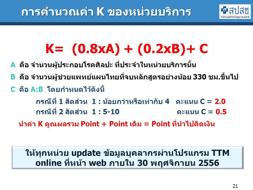 การคำนวณค่า K ของหน่วยบริการ
