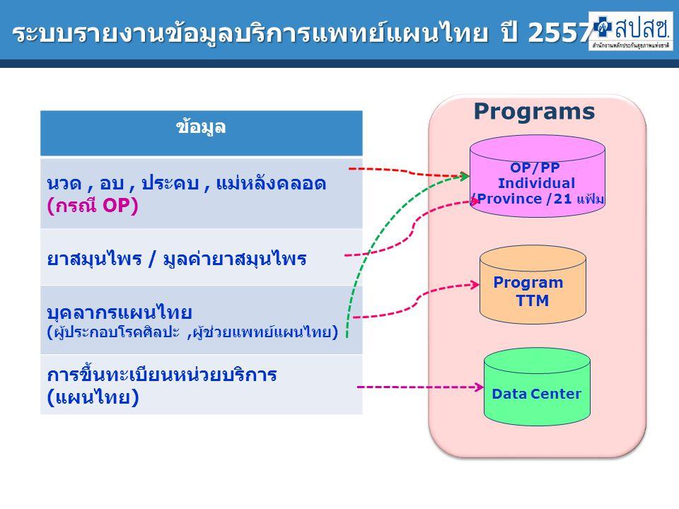 ระบบรายงานข้อมูลบริการแพทย์แผนไทย ปี 2557