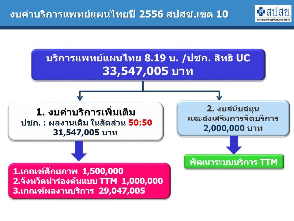 งบค่าบริการแพทย์แผนไทยปี 2556 สปสช.เขต 10
