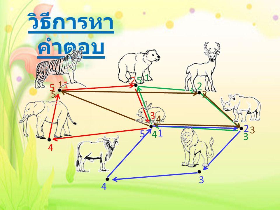 วิธีการหาคำตอบ 1 2 5 1 1 5 2 5 2 3 4 2 3 5 4 1 3 4 3 4