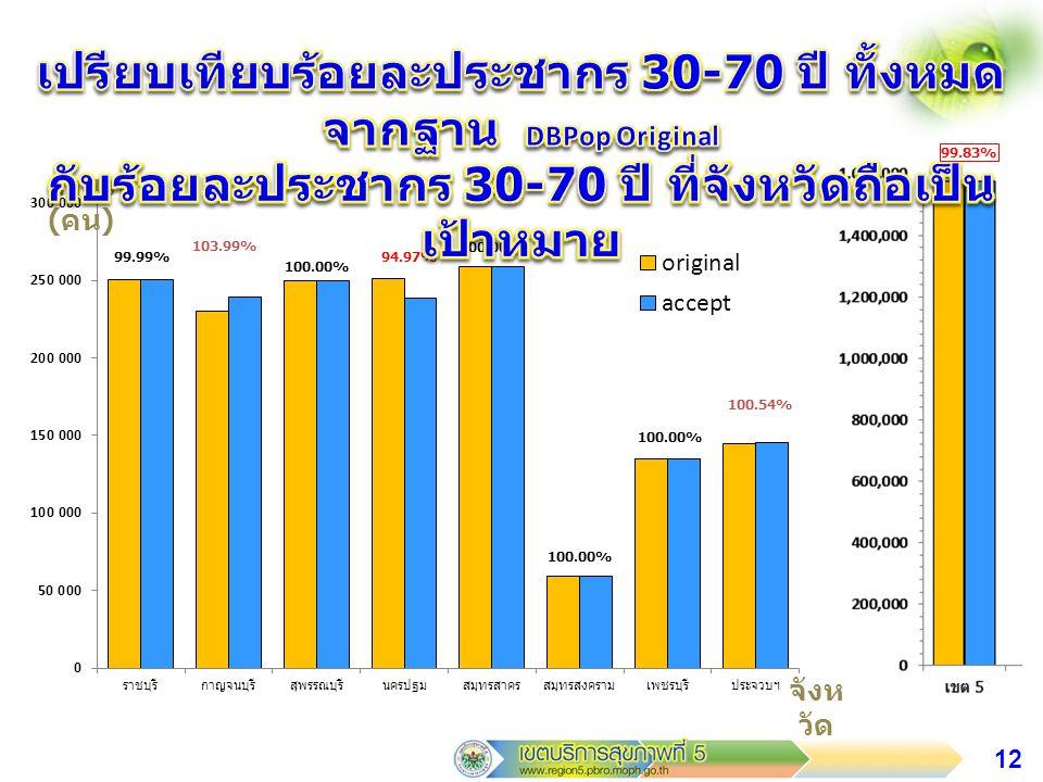 เปรียบเทียบร้อยละประชากร 30-70 ปี ทั้งหมดจากฐาน DBPop Original กับร้อยละประชากร 30-70 ปี ที่จังหวัดถือเป็นเป้าหมาย