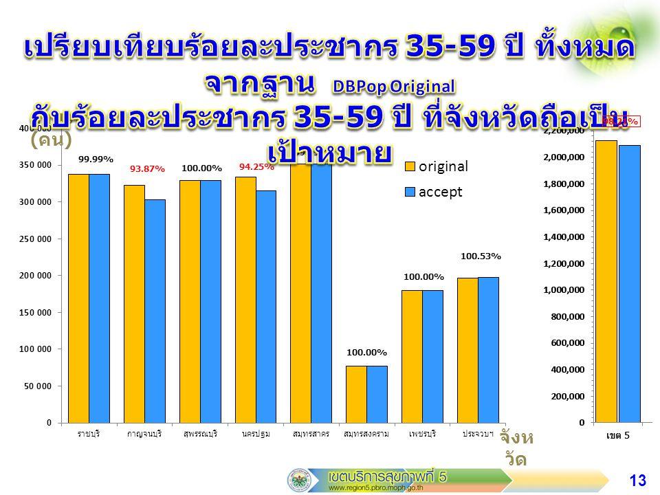 เปรียบเทียบร้อยละประชากร 35-59 ปี ทั้งหมดจากฐาน DBPop Original กับร้อยละประชากร 35-59 ปี ที่จังหวัดถือเป็นเป้าหมาย