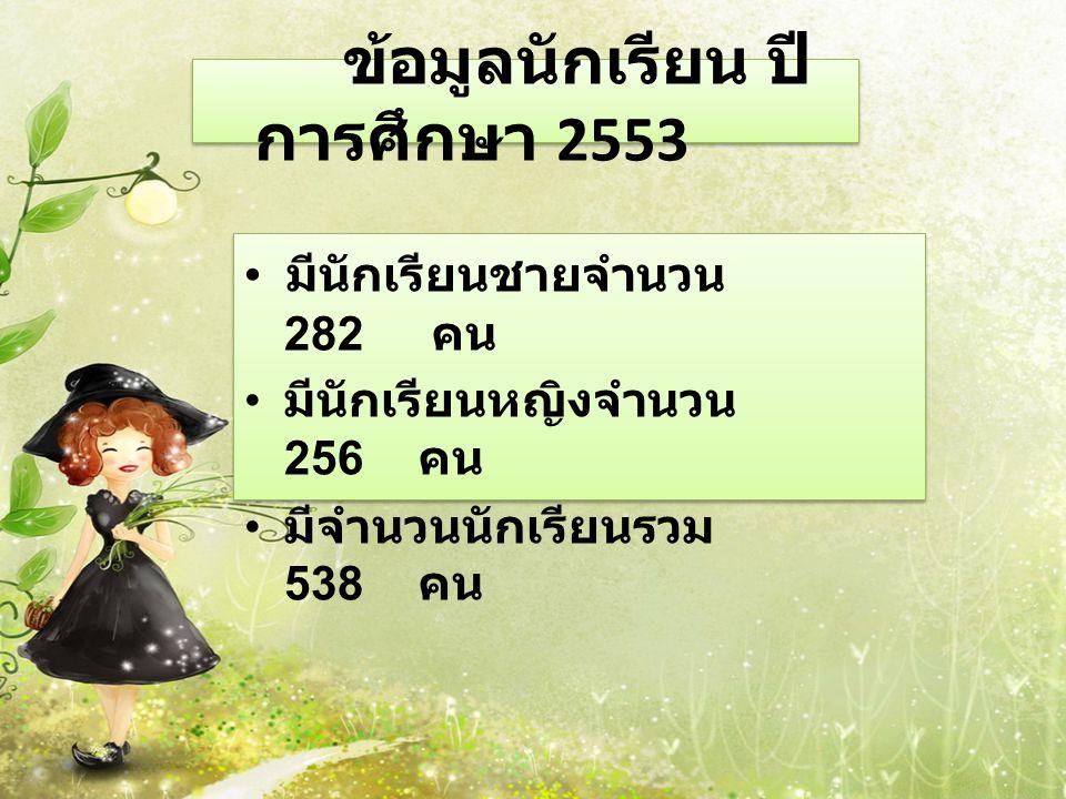 ข้อมูลนักเรียน ปีการศึกษา 2553