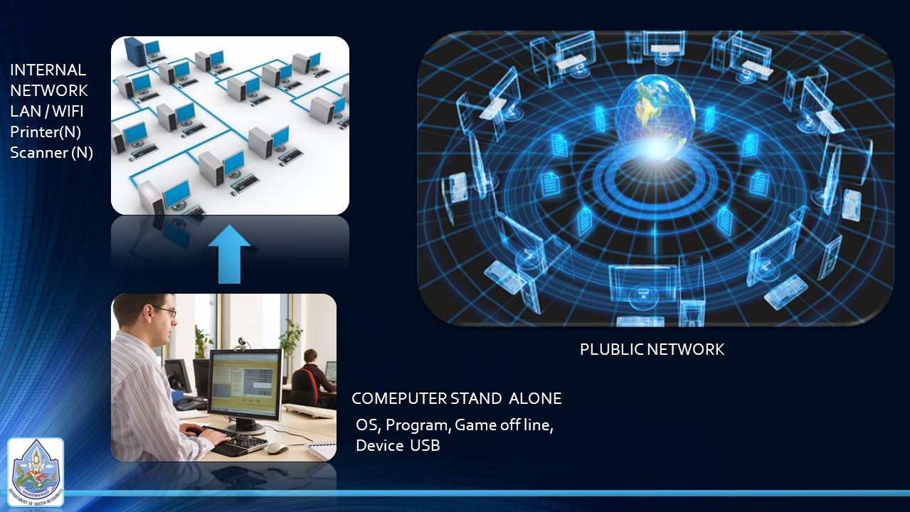 INTERNAL NETWORK. LAN / WIFI. Printer(N) Scanner (N) PLUBLIC NETWORK. COMEPUTER STAND ALONE. OS, Program, Game off line,