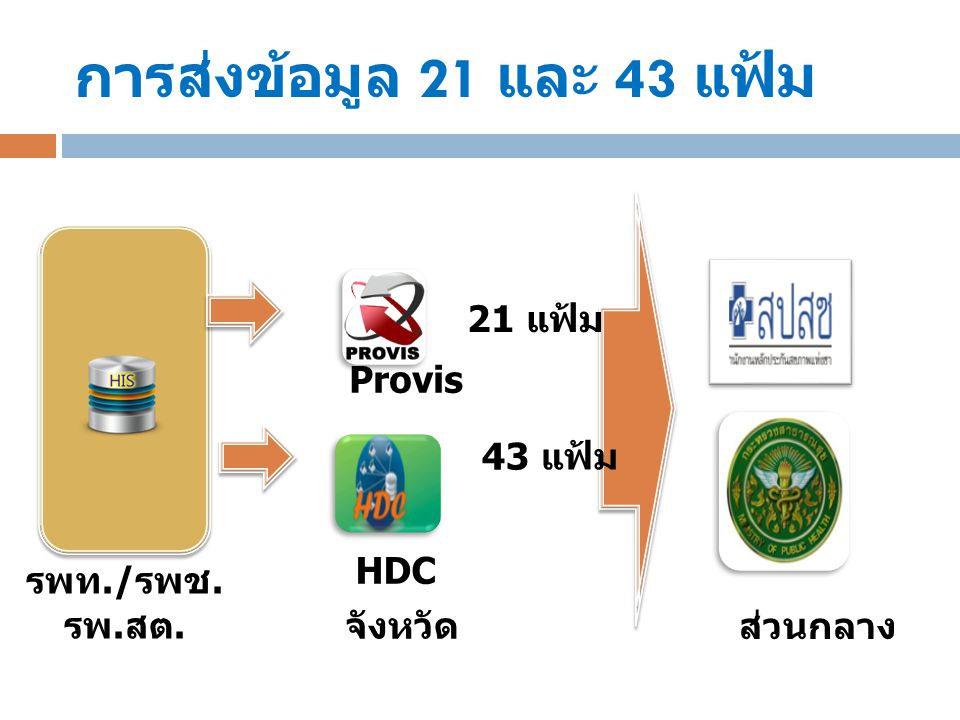 การส่งข้อมูล 21 และ 43 แฟ้ม 21 แฟ้ม Provis 43 แฟ้ม HDC รพท./รพช.