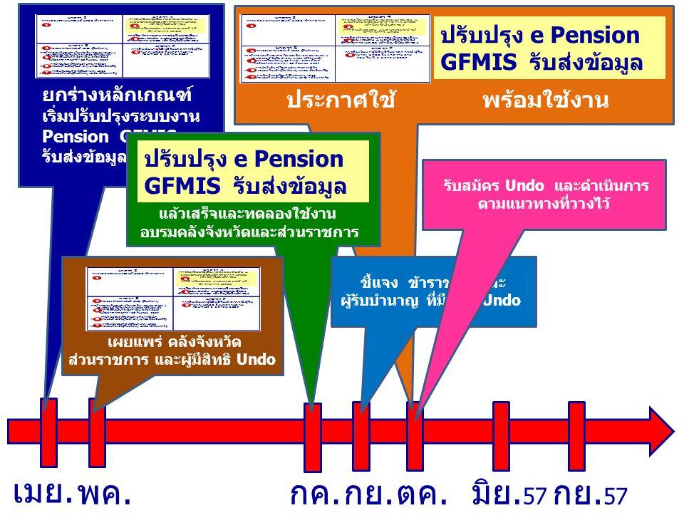 ปรับปรุง e Pension GFMIS รับส่งข้อมูล