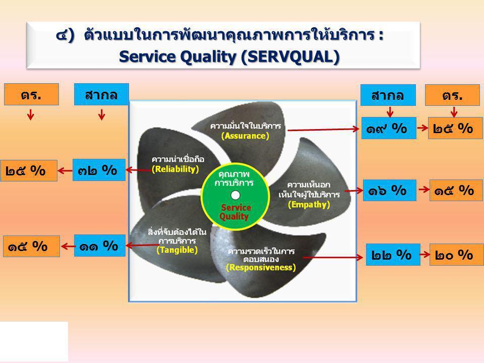 ๔) ตัวแบบในการพัฒนาคุณภาพการให้บริการ : Service Quality (SERVQUAL)