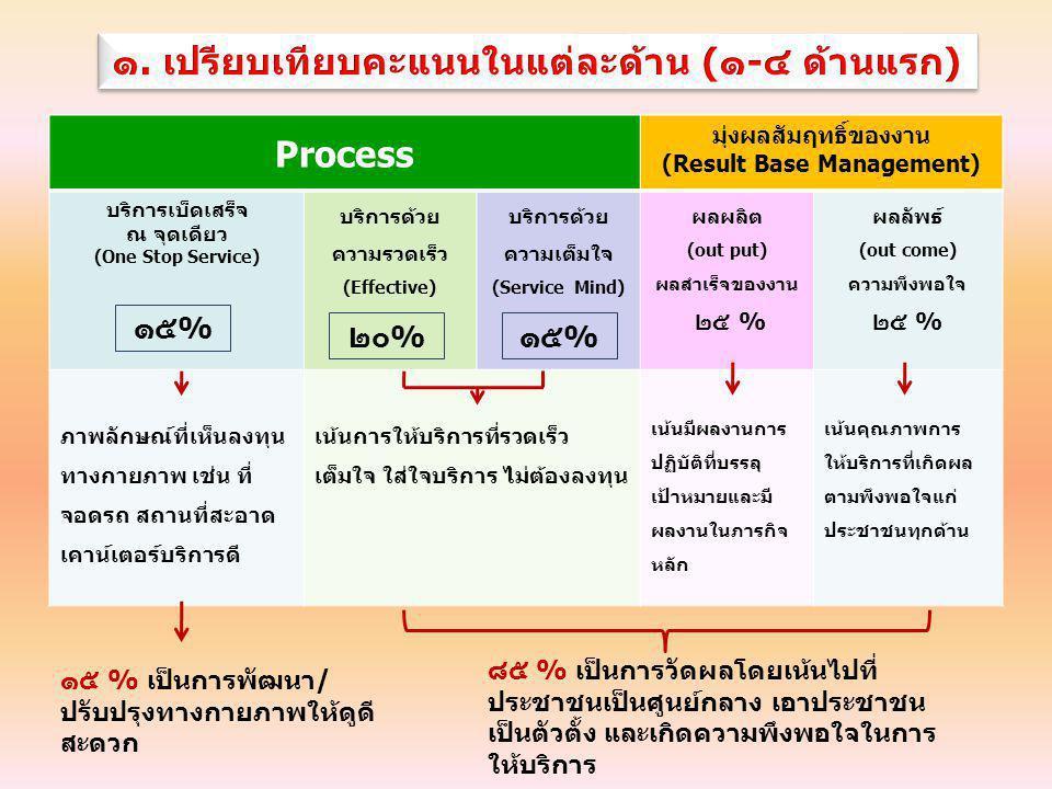 ๑. เปรียบเทียบคะแนนในแต่ละด้าน (๑-๔ ด้านแรก) Process
