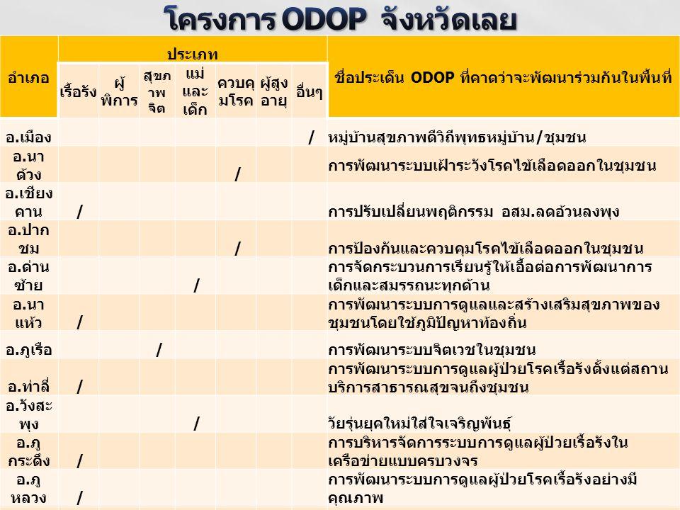 โครงการ ODOP จังหวัดเลย