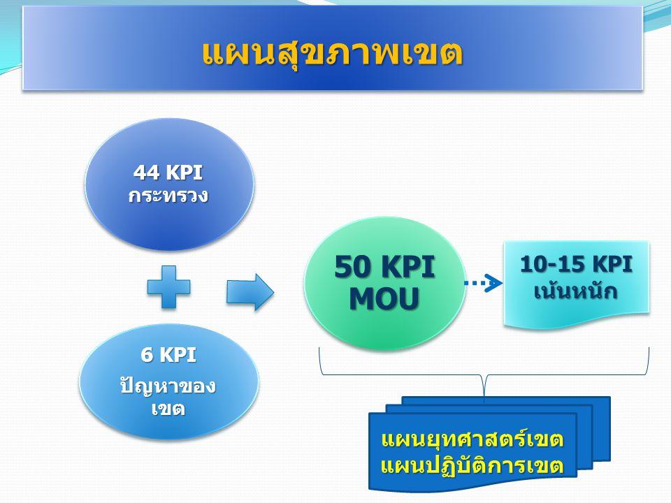 แผนสุขภาพเขต 50 KPI MOU 10-15 KPI เน้นหนัก แผนยุทศาสตร์เขต