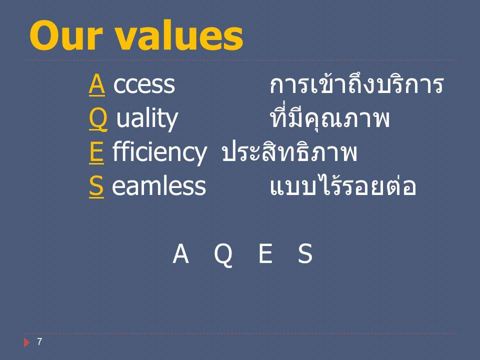 Our values A ccess การเข้าถึงบริการ Q uality ที่มีคุณภาพ E fficiency ประสิทธิภาพ S eamless แบบไร้รอยต่อ A Q E S
