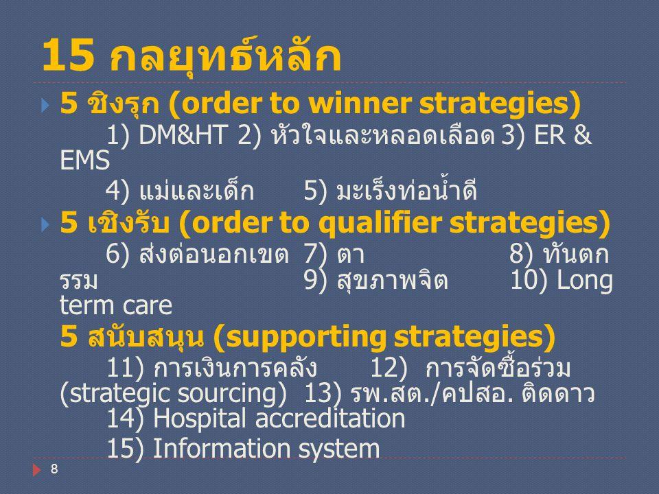 15 กลยุทธ์หลัก 5 ชิงรุก (order to winner strategies)
