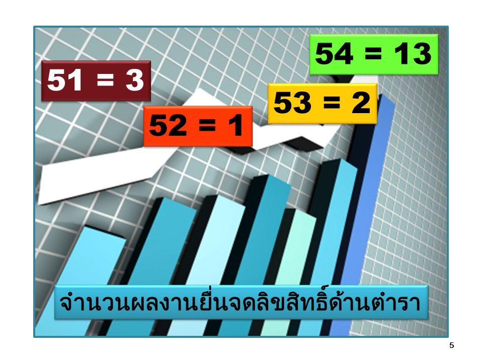 54 = 13 51 = 3 53 = 2 52 = 1 จำนวนผลงานยื่นจดลิขสิทธิ์ด้านตำรา