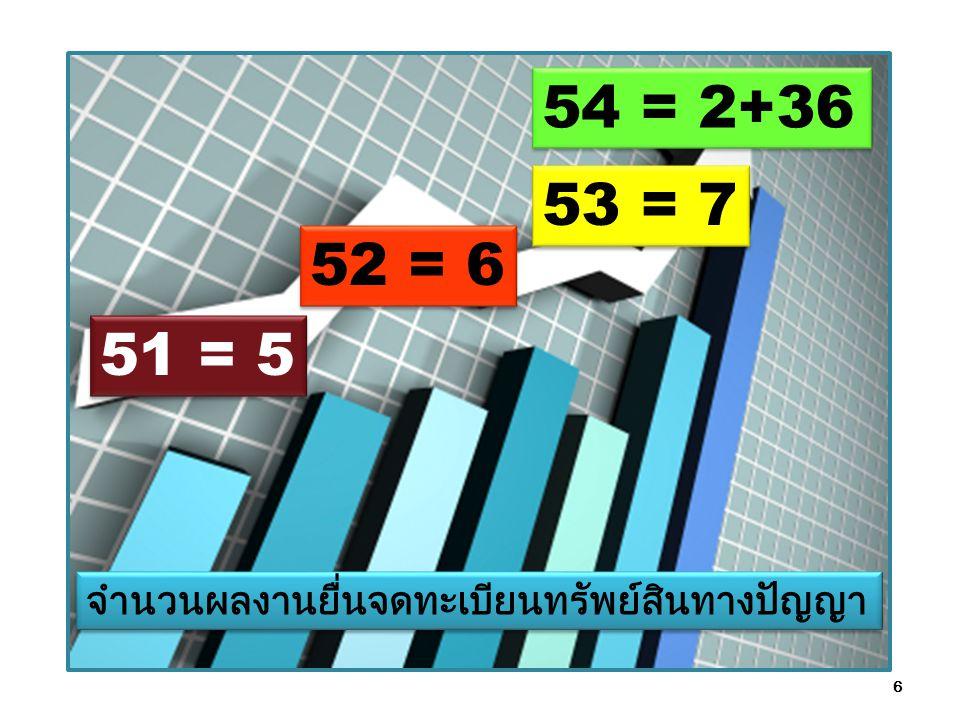 54 = 2+36 53 = 7 52 = 6 51 = 5 จำนวนผลงานยื่นจดทะเบียนทรัพย์สินทางปัญญา