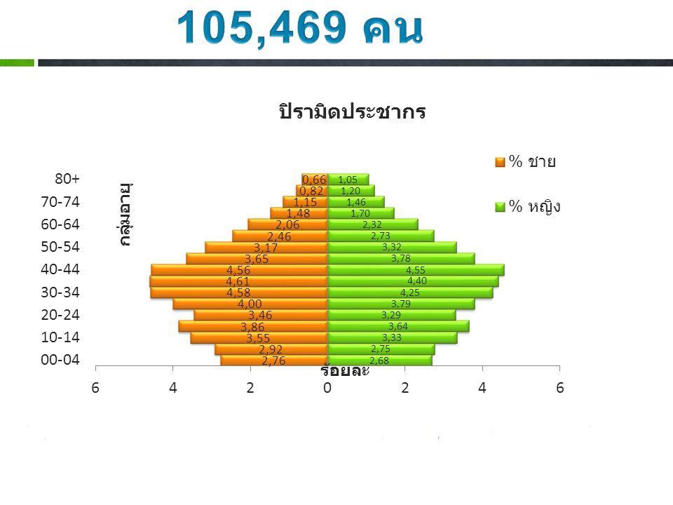 ประชากร 105,469 คน