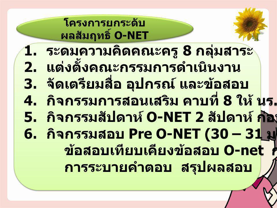 โครงการยกระดับผลสัมฤทธิ์ O-NET