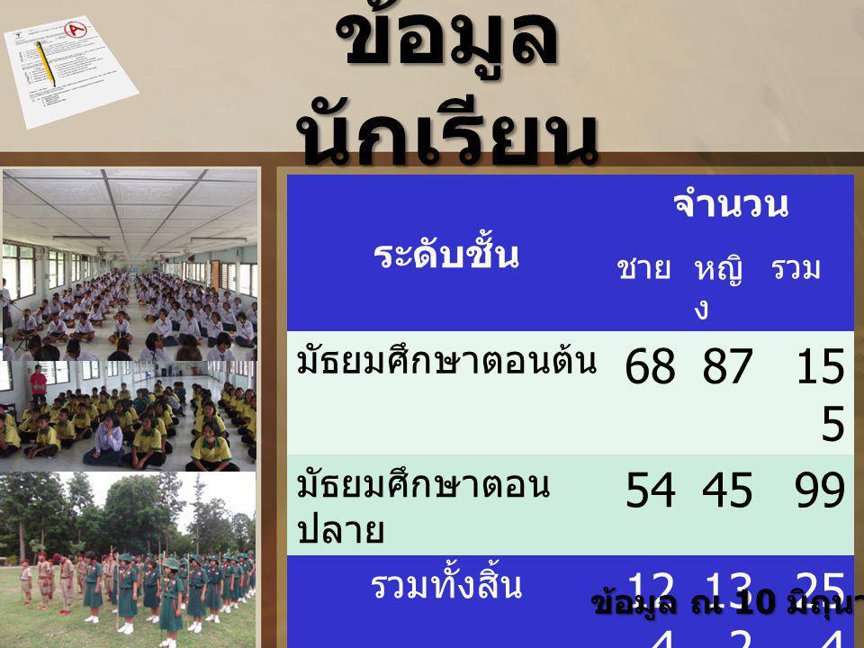 ข้อมูลนักเรียน 68 87 155 54 45 99 124 132 254 ระดับชั้น จำนวน