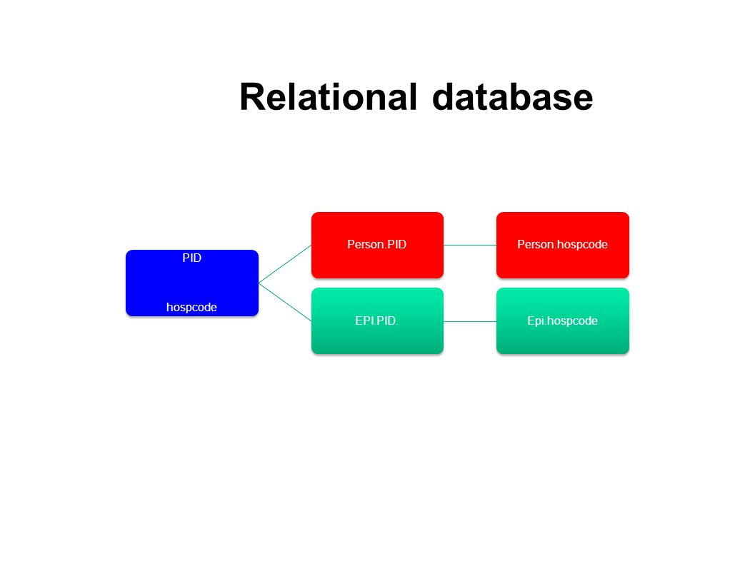 Relational database PID hospcode Person.PID Person.hospcode EPI.PID.