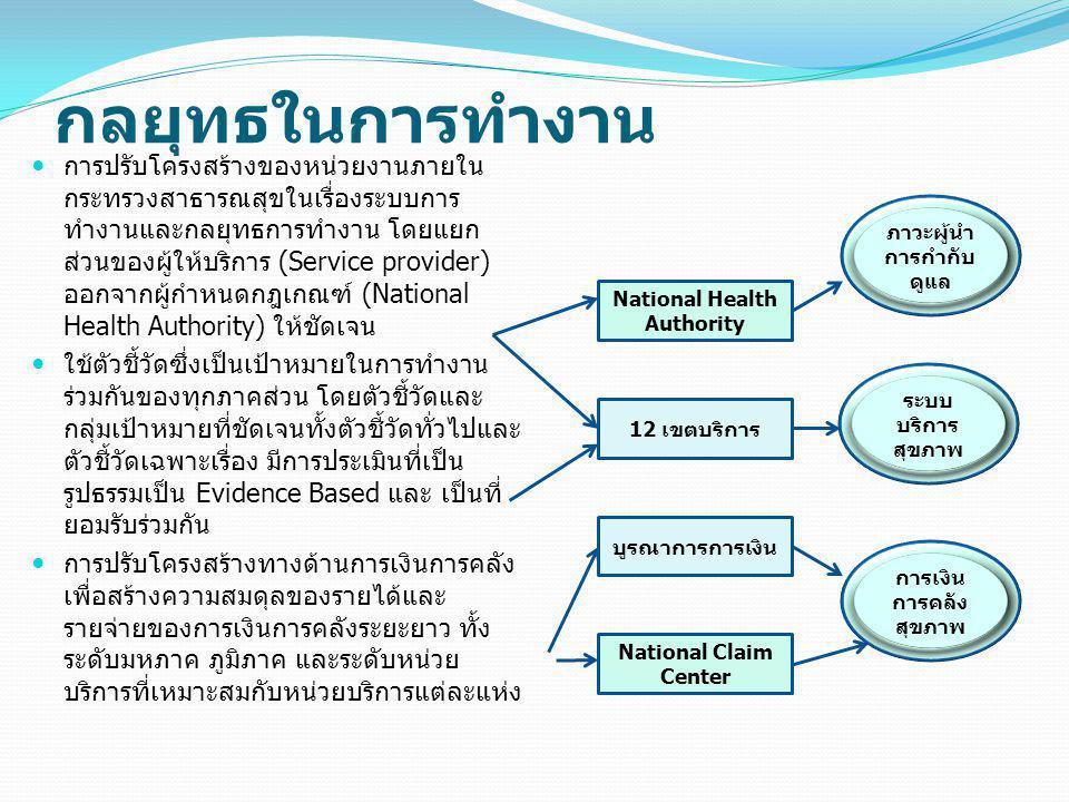 ภาวะผู้นำ การกำกับดูแล National Health Authority