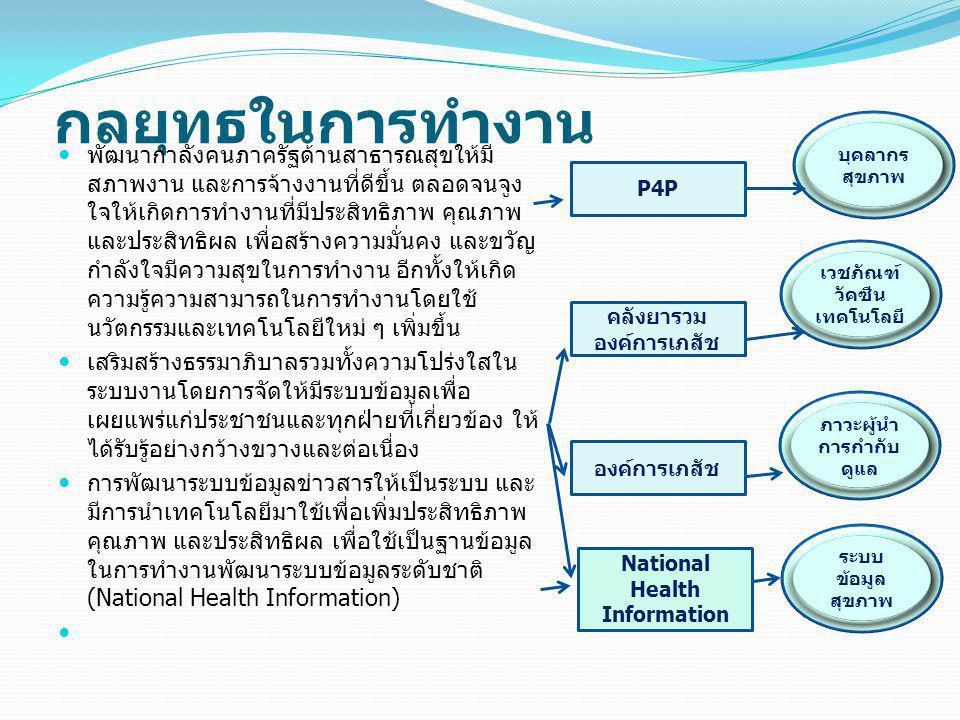 ภาวะผู้นำ การกำกับดูแล National Health Information