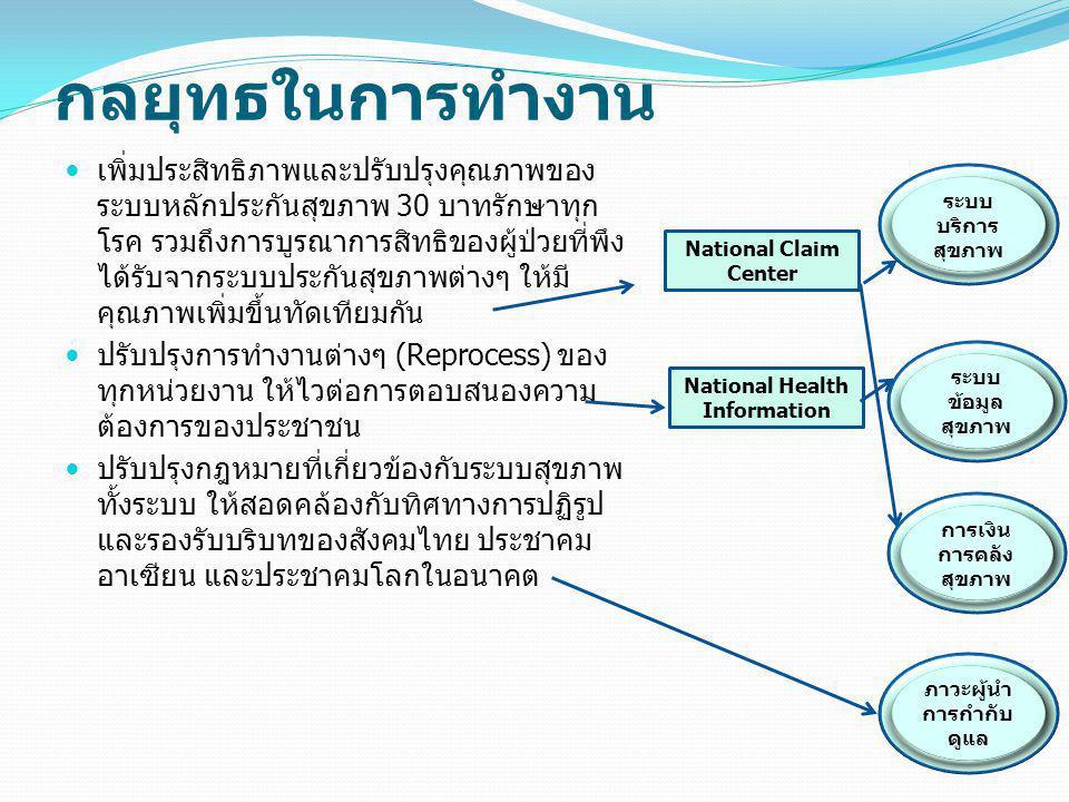 National Health Information ภาวะผู้นำ การกำกับดูแล