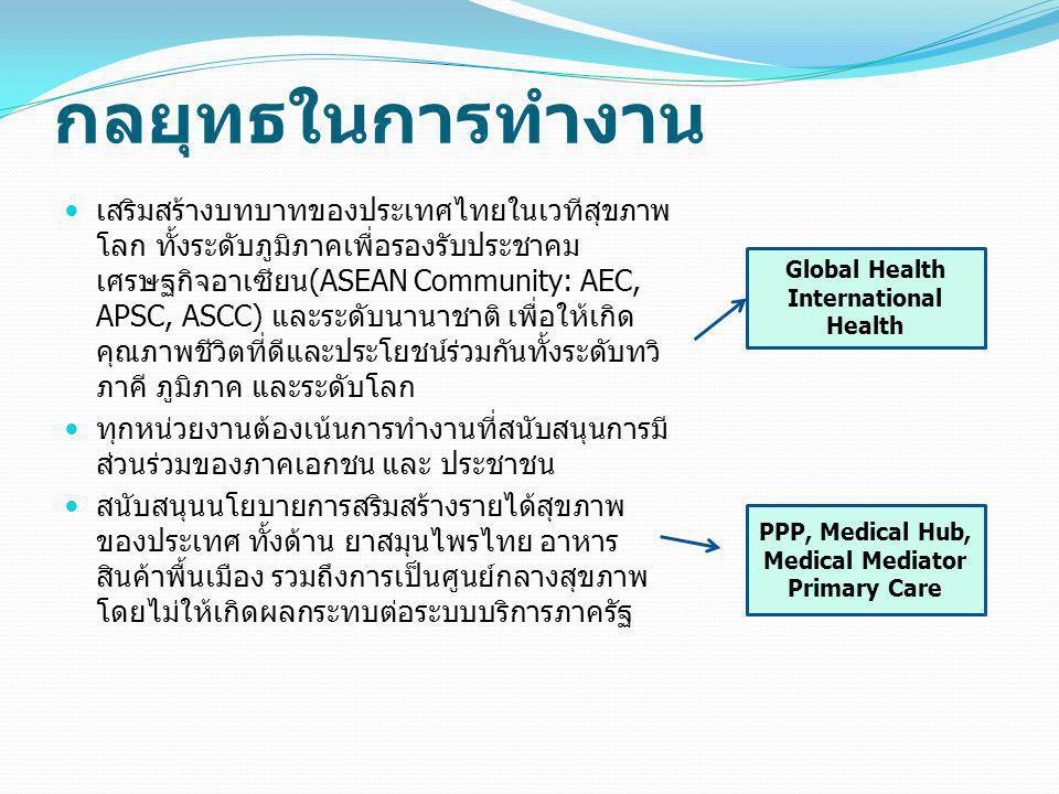 PPP, Medical Hub, Medical Mediator