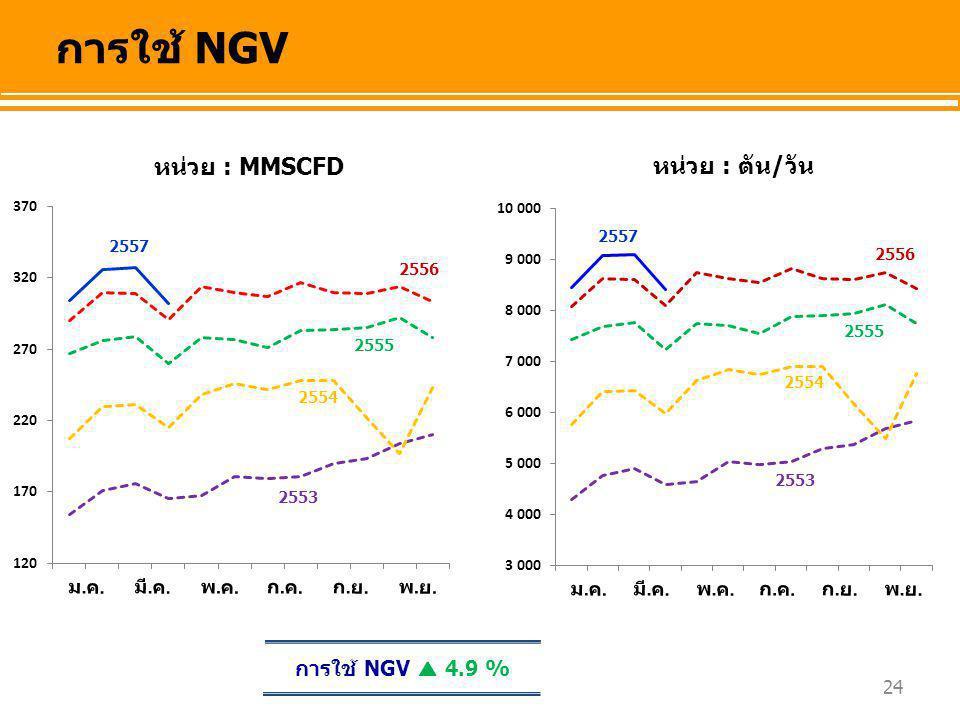 การใช้ NGV หน่วย : MMSCFD หน่วย : ตัน/วัน การใช้ NGV  4.9 % 2557 2557