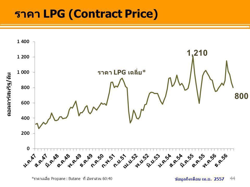 ราคา LPG (Contract Price)