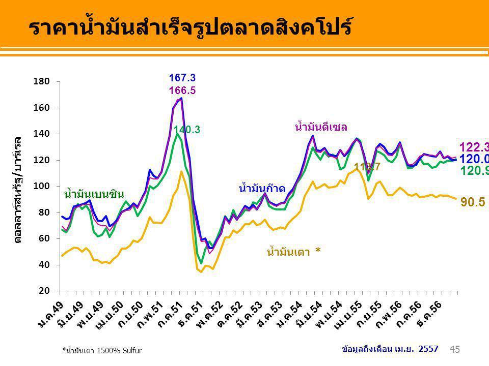 ราคาน้ำมันสำเร็จรูปตลาดสิงคโปร์