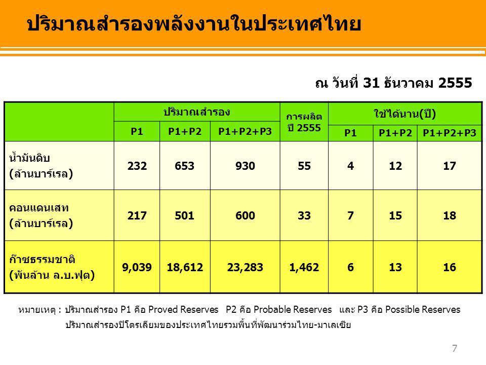 ปริมาณสำรองพลังงานในประเทศไทย