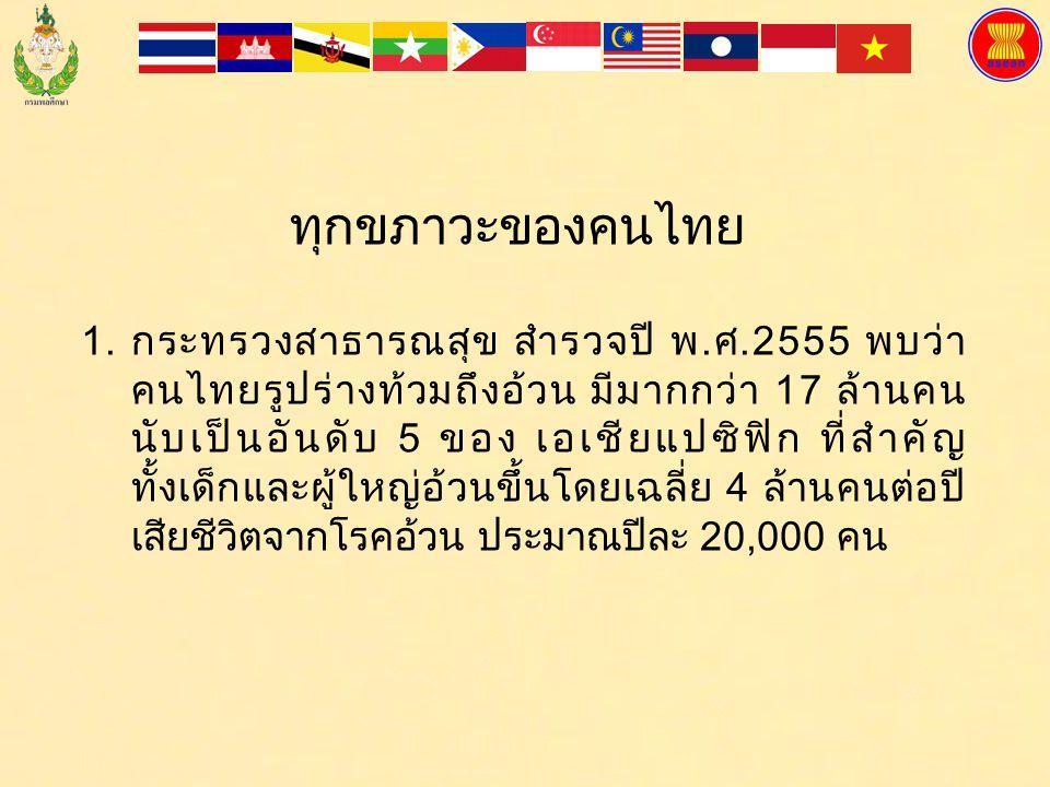 ทุกขภาวะของคนไทย