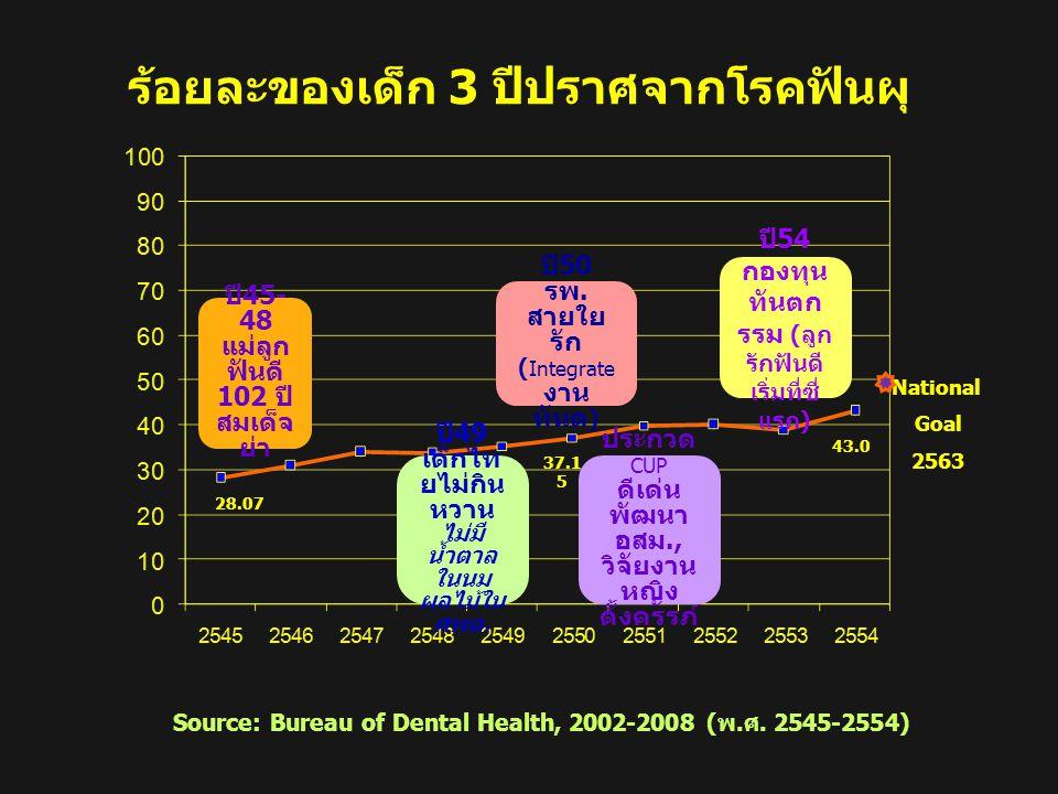 ร้อยละของเด็กอายุ 12 ปี ปราศจากโรคฟันผุ แยกตามภาคและประเทศปี 2548-2553