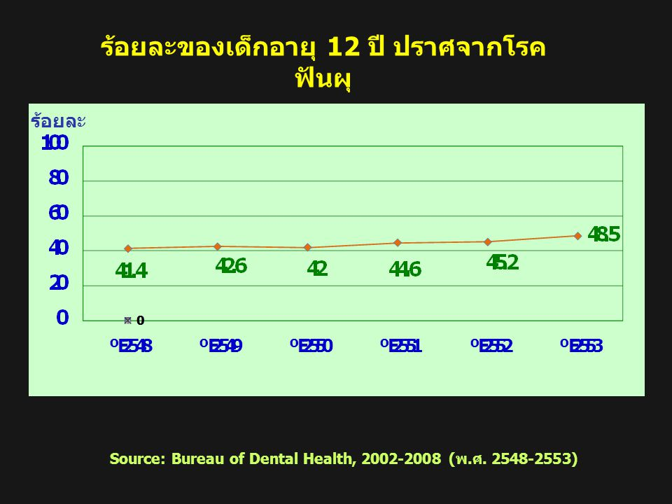 ร้อยละของผู้สูงอายุมีฟันใช้เคี้ยวอาหารอย่างเหมาะสม