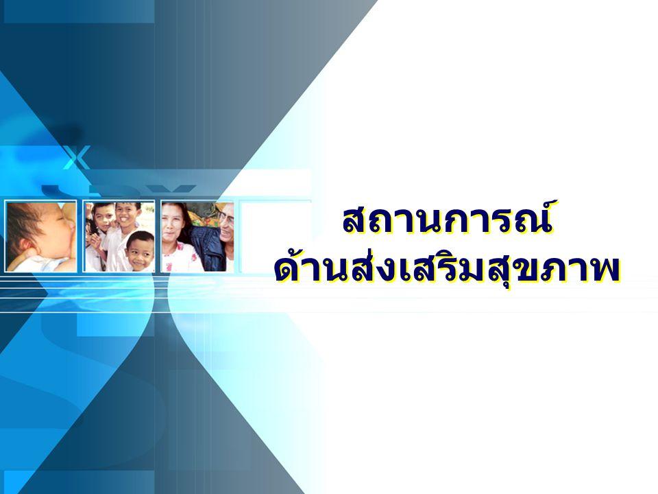 อายุคาดเฉลี่ยของคนไทย พ.ศ. 2507 - 2553