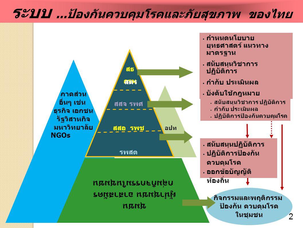 ระบบ ...ป้องกันควบคุมโรคและภัยสุขภาพ ของไทย
