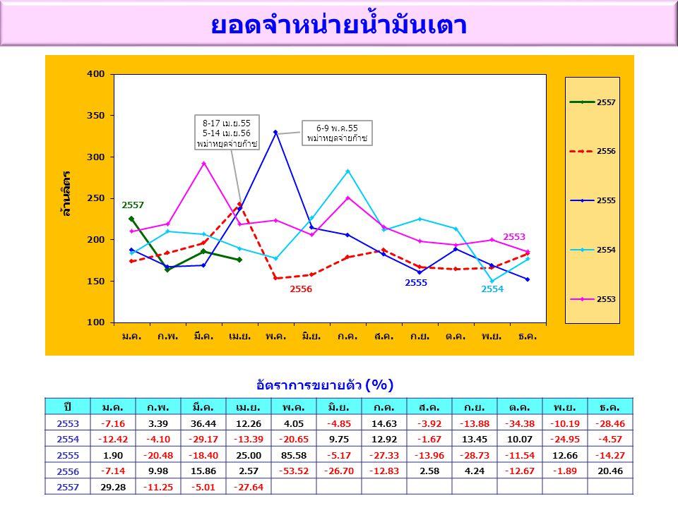 8-17 เม.ย.55 5-14 เม.ย.56 พม่าหยุดจ่ายก๊าซ