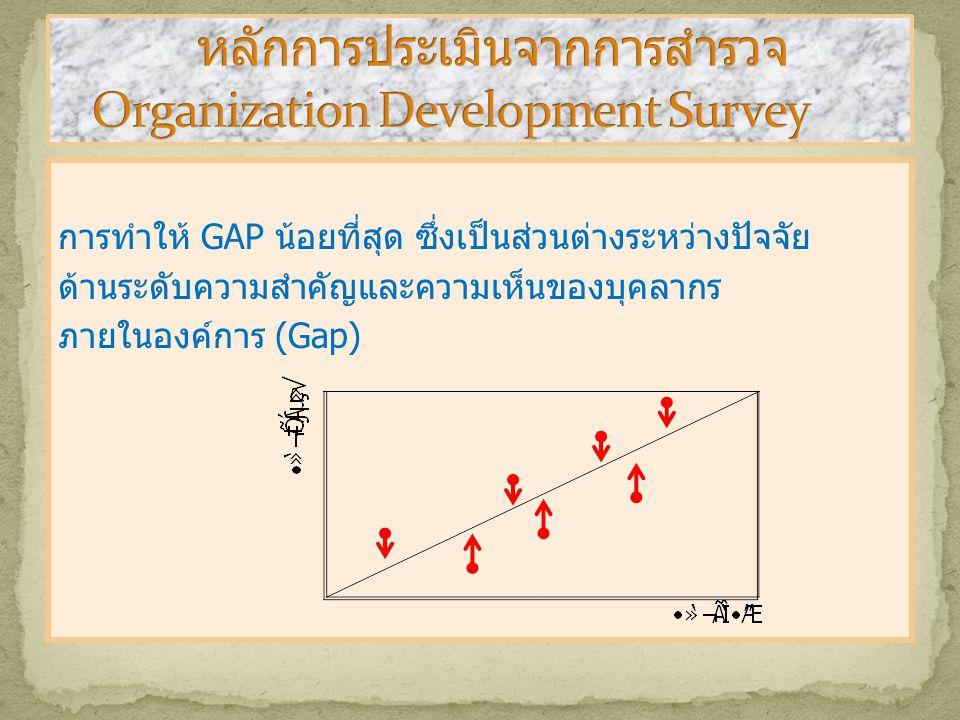 หลักการประเมินจากการสำรวจ Organization Development Survey