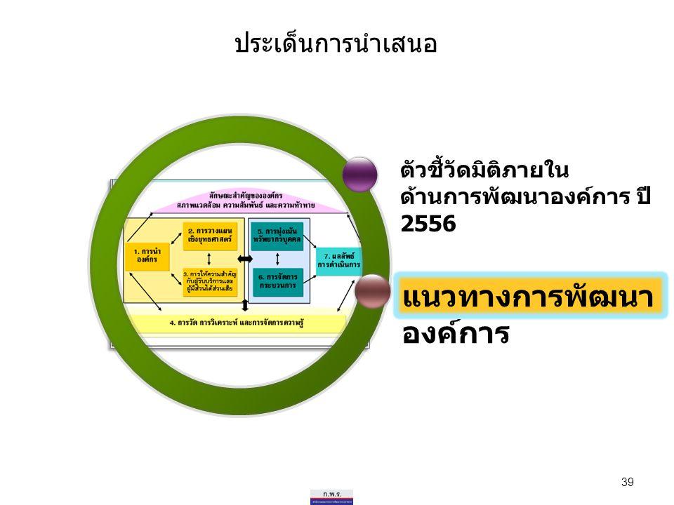 แนวทางการพัฒนาองค์การ