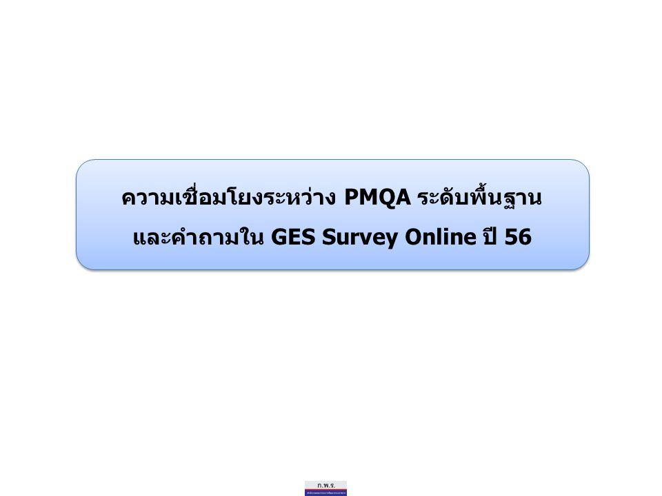ความเชื่อมโยงระหว่าง PMQA ระดับพื้นฐาน