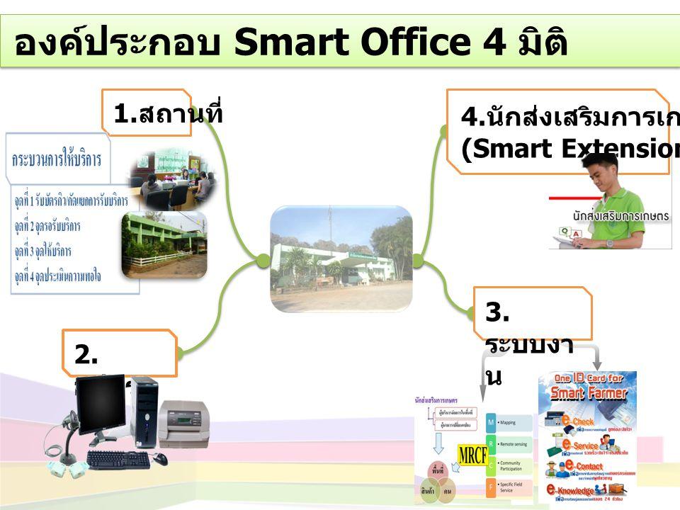 องค์ประกอบ Smart Office 4 มิติ