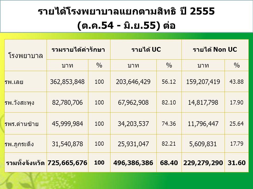 รายได้โรงพยาบาลแยกตามสิทธิ ปี 2555