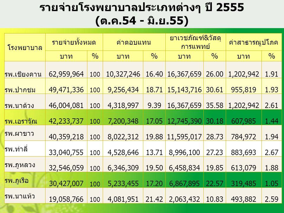 รายจ่ายโรงพยาบาลประเภทต่างๆ ปี 2555 (ต.ค.54 - มิ.ย.55)